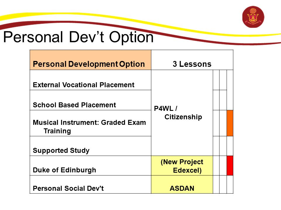 Personal Dev't Option Personal Development Option3 Lessons External Vocational Placement P4WL / Citizenship School Based Placement Musical Instrument: Graded Exam Training Supported Study Duke of Edinburgh (New Project Edexcel) Personal Social Dev tASDAN