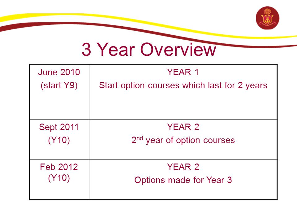 3 Year Overview June 2010 (start Y9) YEAR 1 Start option courses which last for 2 years Sept 2011 (Y10) YEAR 2 2 nd year of option courses Feb 2012 (Y10) YEAR 2 Options made for Year 3