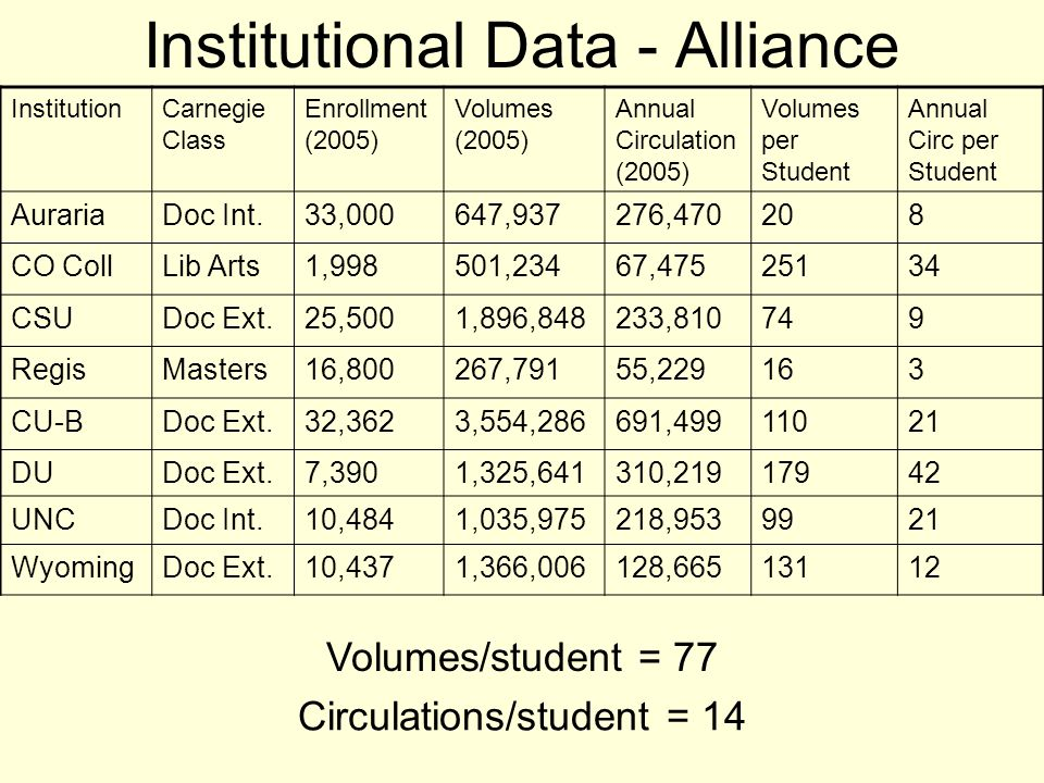 Institutional Data - Alliance InstitutionCarnegie Class Enrollment (2005) Volumes (2005) Annual Circulation (2005) Volumes per Student Annual Circ per Student AurariaDoc Int.33,000647,937276,470208 CO CollLib Arts1,998501,23467,47525134 CSUDoc Ext.25,5001,896,848233,810749 RegisMasters16,800267,79155,229163 CU-BDoc Ext.32,3623,554,286691,49911021 DUDoc Ext.7,3901,325,641310,21917942 UNCDoc Int.10,4841,035,975218,9539921 WyomingDoc Ext.10,4371,366,006128,66513112 Volumes/student = 77 Circulations/student = 14