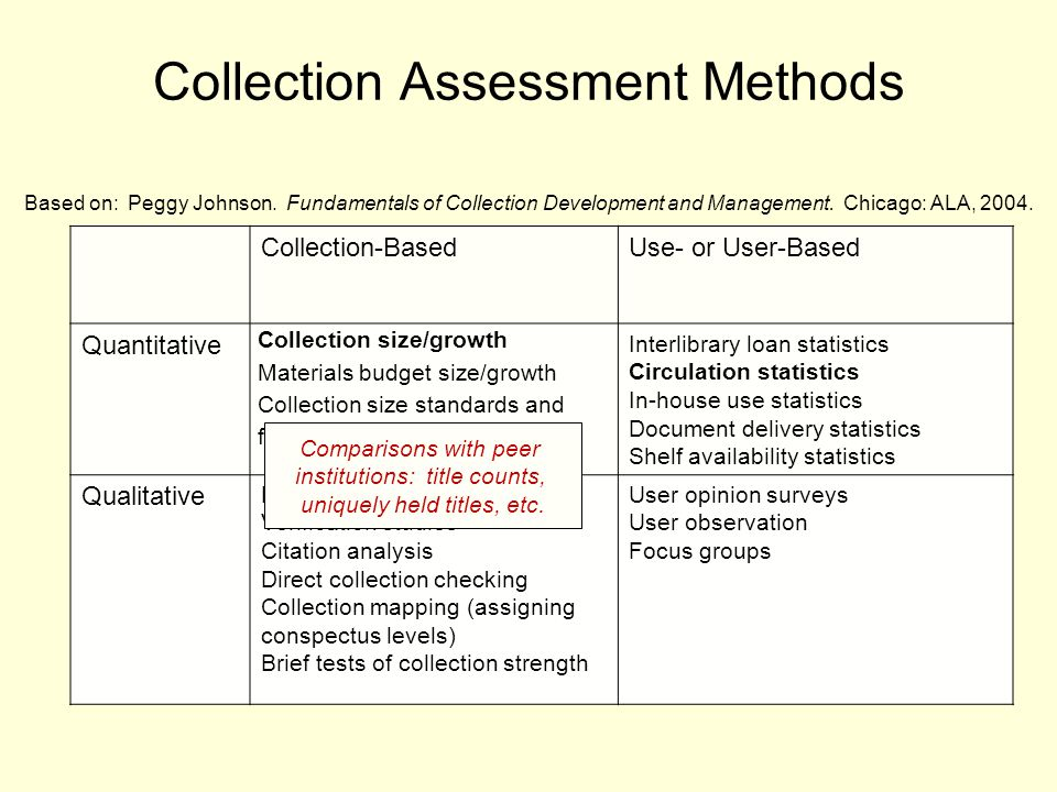 Collection Assessment Methods Based on: Peggy Johnson.