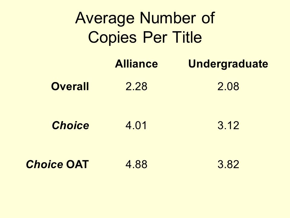 Average Number of Copies Per Title AllianceUndergraduate Overall2.282.08 Choice4.013.12 Choice OAT4.883.82