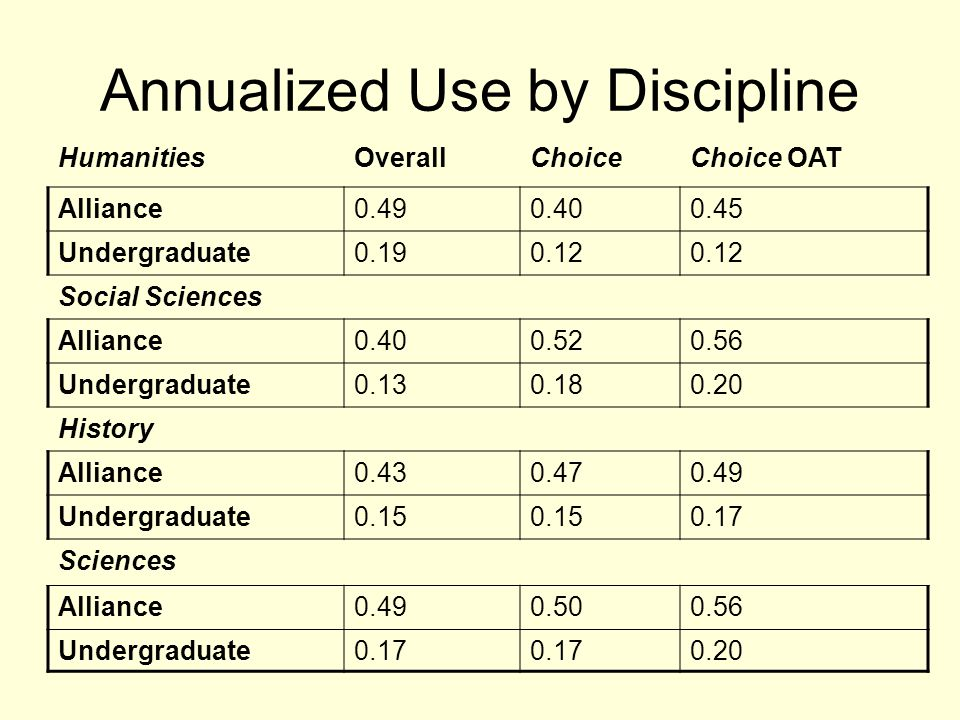 Annualized Use by Discipline HumanitiesOverallChoiceChoice OAT Alliance0.490.400.45 Undergraduate0.190.12 Social Sciences Alliance0.400.520.56 Undergraduate0.130.180.20 History Alliance0.430.470.49 Undergraduate0.15 0.17 Sciences Alliance0.490.500.56 Undergraduate0.17 0.20