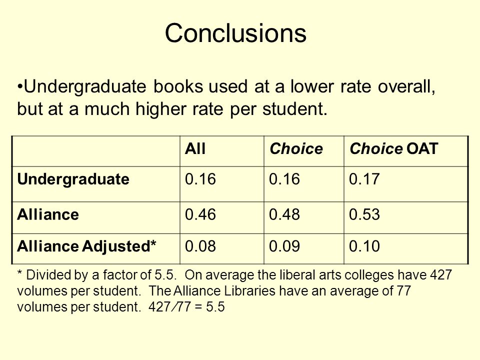Conclusions Undergraduate books used at a lower rate overall, but at a much higher rate per student.