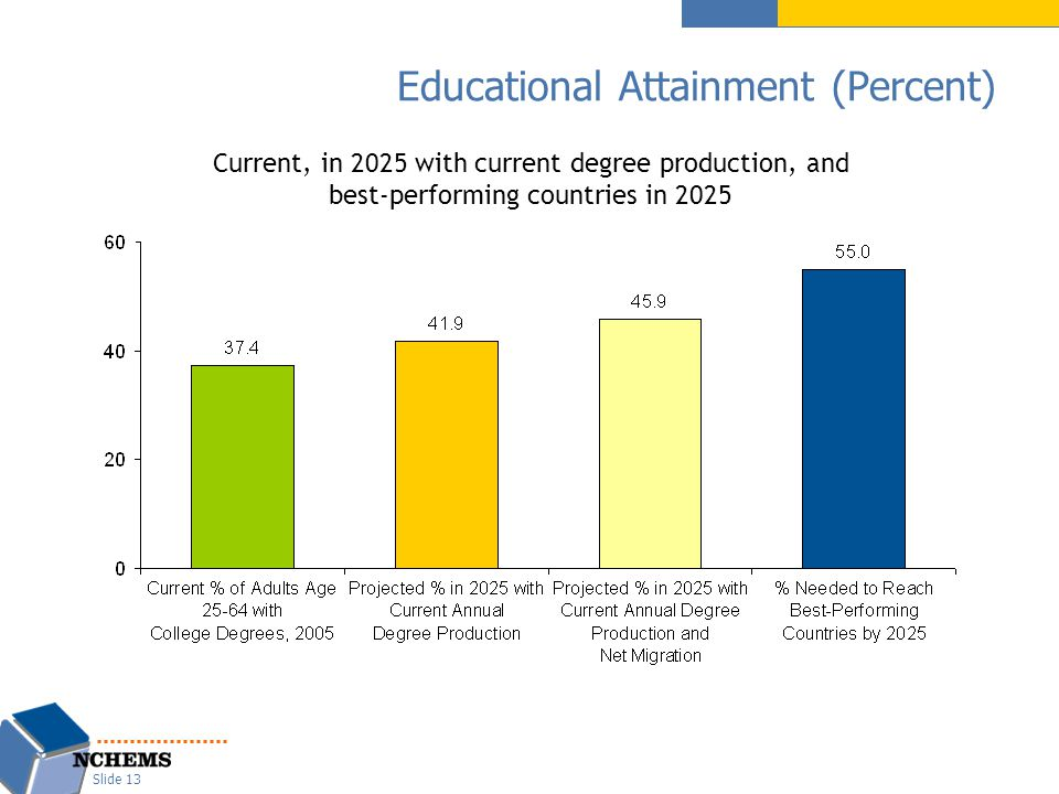 Educational Attainment (Percent) Slide 13 Current, in 2025 with current degree production, and best-performing countries in 2025