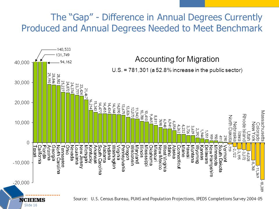 "The ""Gap"" - Difference in Annual Degrees Currently Produced and Annual Degrees Needed to Meet Benchmark Source:U.S. Census Bureau, PUMS and Population"