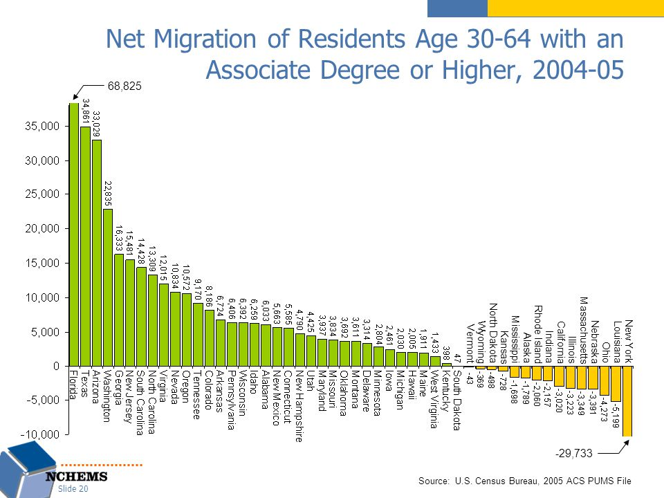 Net Migration of Residents Age 30-64 with an Associate Degree or Higher, 2004-05 Source: U.S. Census Bureau, 2005 ACS PUMS File Vermont Wyoming North
