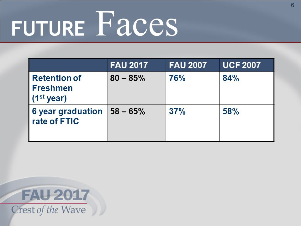 6 FAU 2017FAU 2007UCF 2007 Retention of Freshmen (1 st year) 80 – 85%76%84% 6 year graduation rate of FTIC 58 – 65%37%58% Faces FUTURE