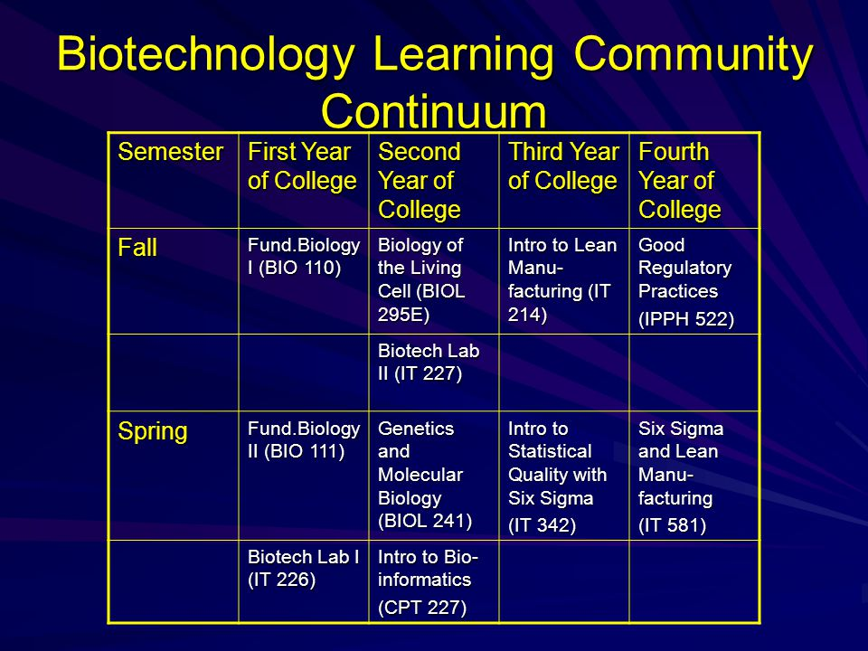 Biotechnology Learning Community Continuum Semester First Year of College Second Year of College Third Year of College Fourth Year of College Fall Fund.Biology I (BIO 110) Biology of the Living Cell (BIOL 295E) Intro to Lean Manu- facturing (IT 214) Good Regulatory Practices (IPPH 522) Biotech Lab II (IT 227) Spring Fund.Biology II (BIO 111) Genetics and Molecular Biology (BIOL 241) Intro to Statistical Quality with Six Sigma (IT 342) Six Sigma and Lean Manu- facturing (IT 581) Biotech Lab I (IT 226) Intro to Bio- informatics (CPT 227)