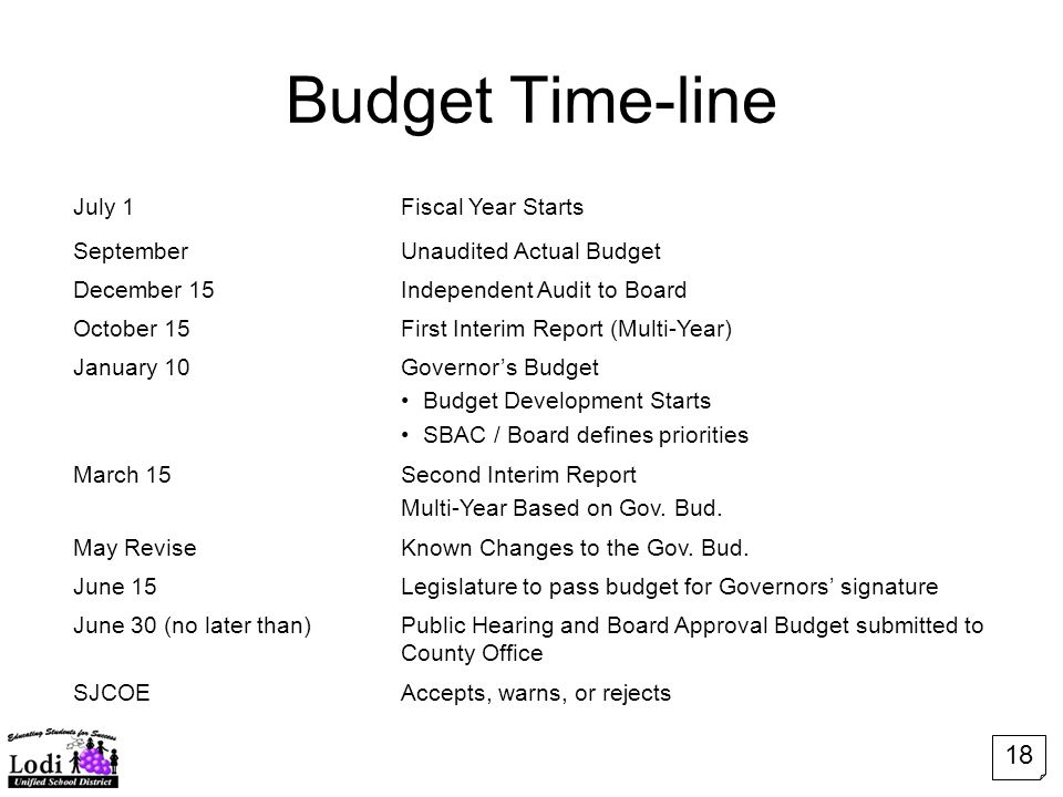 Budget Time-line July 1Fiscal Year Starts SeptemberUnaudited Actual Budget December 15Independent Audit to Board October 15First Interim Report (Multi-Year) January 10Governor's Budget Budget Development Starts SBAC / Board defines priorities March 15Second Interim Report Multi-Year Based on Gov.