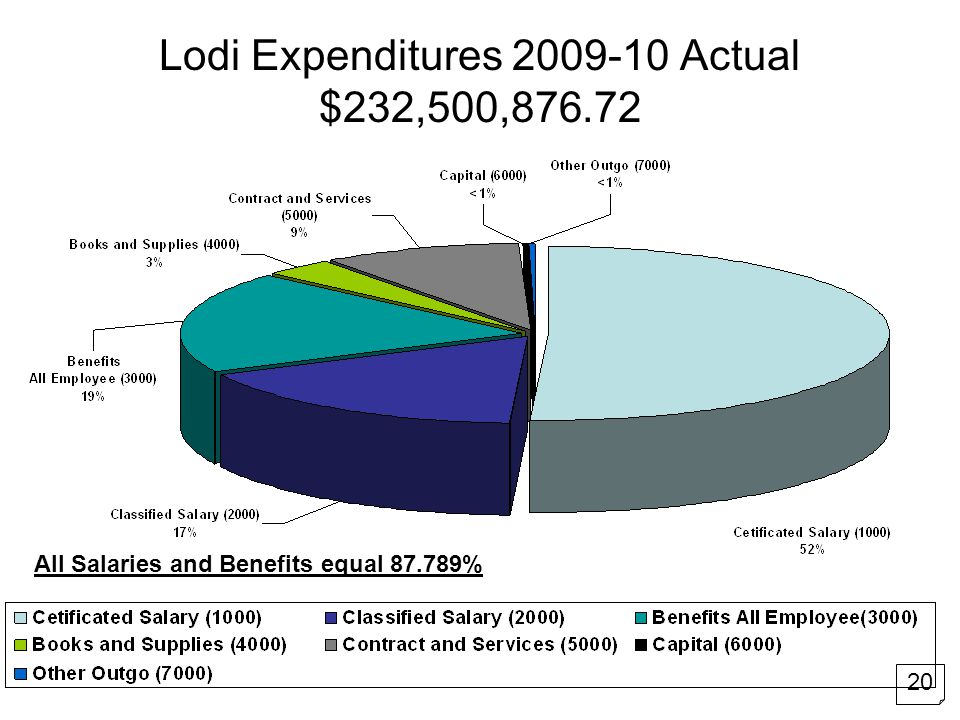 Lodi Expenditures 2009-10 Actual $232,500,876.72 All Salaries and Benefits equal 87.789% 20