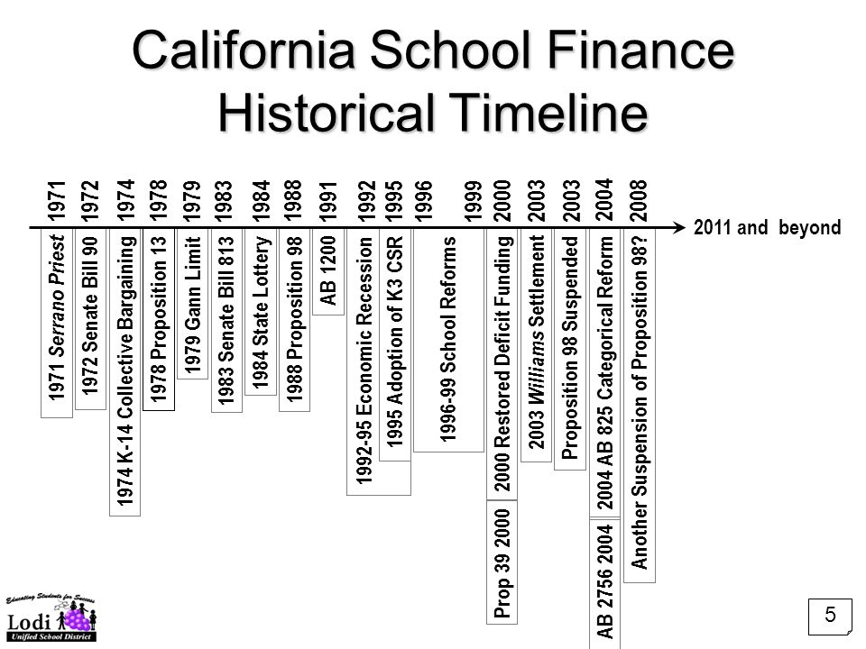 California School Finance Historical Timeline 1978 Proposition 13 2011 and beyond AB 1200 1979 Gann Limit 1983 Senate Bill 813 1984 State Lottery 1988 Proposition 98 1974 K-14 Collective Bargaining 1971 Serrano Priest 1972 Senate Bill 90 1992-95 Economic Recession 1995 Adoption of K3 CSR 1996-99 School Reforms 2000 Restored Deficit Funding Prop 39 2000 2003 Williams Settlement 2004 AB 825 Categorical Reform AB 2756 2004 Proposition 98 Suspended Another Suspension of Proposition 98.