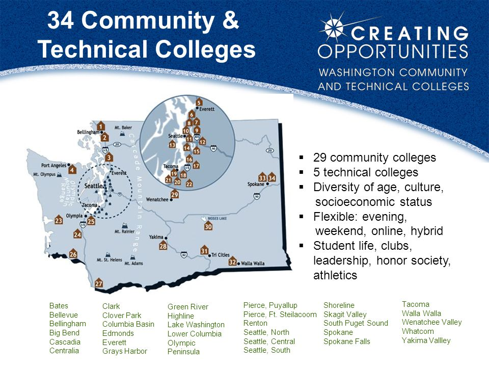 34 Community & Technical Colleges  29 community colleges  5 technical colleges  Diversity of age, culture, socioeconomic status  Flexible: evening, weekend, online, hybrid  Student life, clubs, leadership, honor society, athletics Bates Bellevue Bellingham Big Bend Cascadia Centralia Clark Clover Park Columbia Basin Edmonds Everett Grays Harbor Green River Highline Lake Washington Lower Columbia Olympic Peninsula Pierce, Puyallup Pierce, Ft.