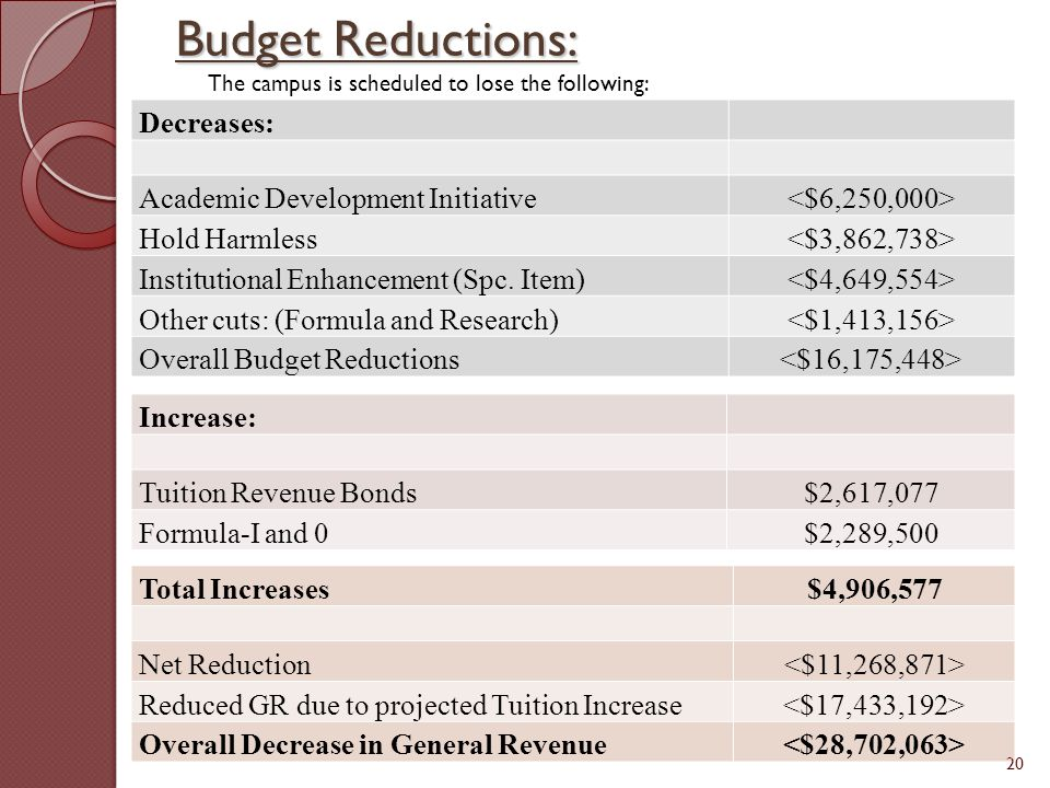Budget Reductions: The campus is scheduled to lose the following: Decreases: Academic Development Initiative Hold Harmless Institutional Enhancement (Spc.