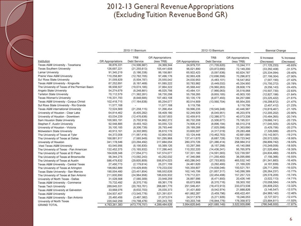 6 2012-13 General Revenue Appropriations (Excluding Tuition Revenue Bond GR)