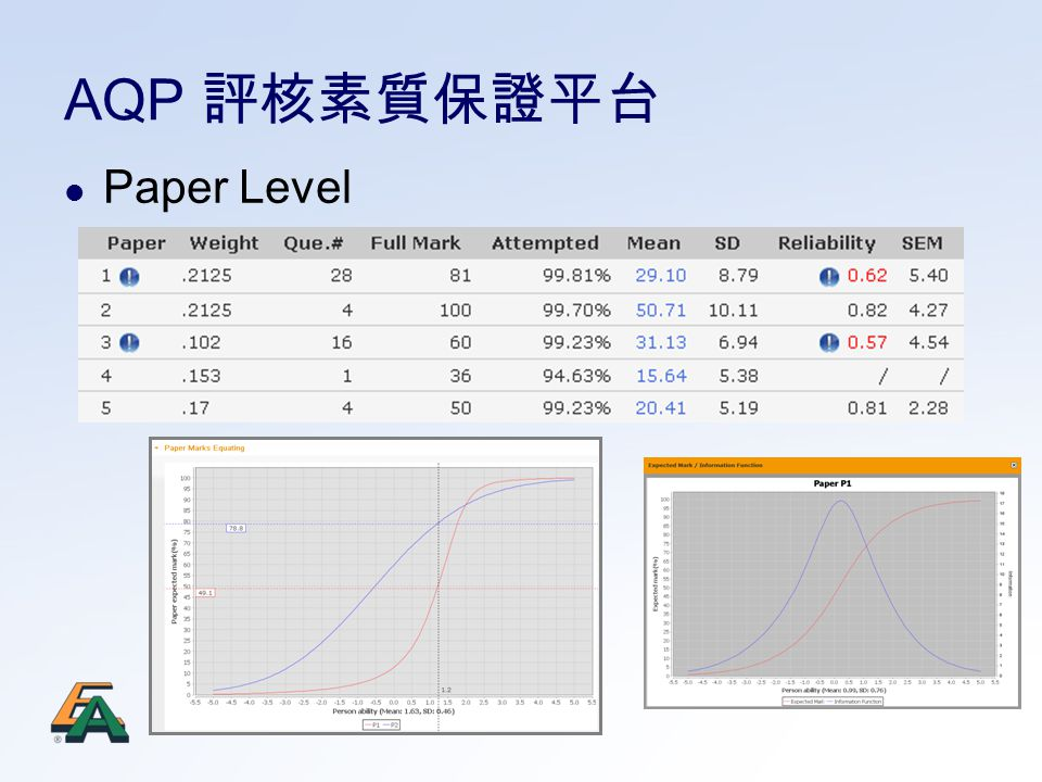 Paper Level AQP 評核素質保證平台