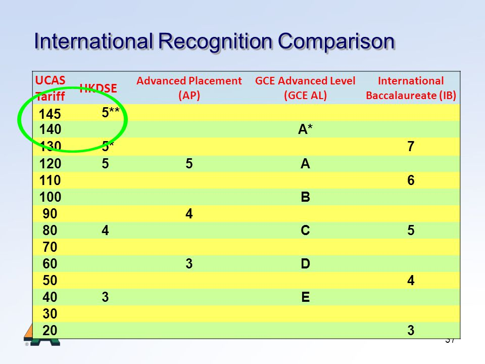 37 International Recognition Comparison UCAS Tariff HKDSE Advanced Placement (AP) GCE Advanced Level (GCE AL) International Baccalaureate (IB) 5** 140 A* 1305* 7 12055A 110 6 100 B 90 4 804 C5 70 60 3D 50 4 403 E 30 20 3 145