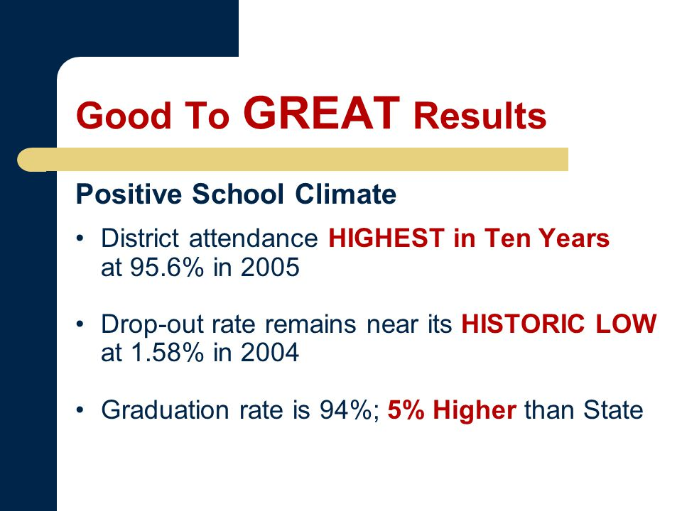 Positive School Climate District attendance HIGHEST in Ten Years at 95.6% in 2005 Drop-out rate remains near its HISTORIC LOW at 1.58% in 2004 Graduation rate is 94%; 5% Higher than State