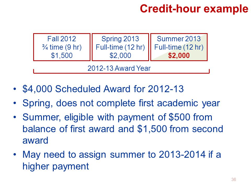 Credit-hour example $4,000 Scheduled Award for 2012-13 Spring, does not complete first academic year Summer, eligible with payment of $500 from balanc