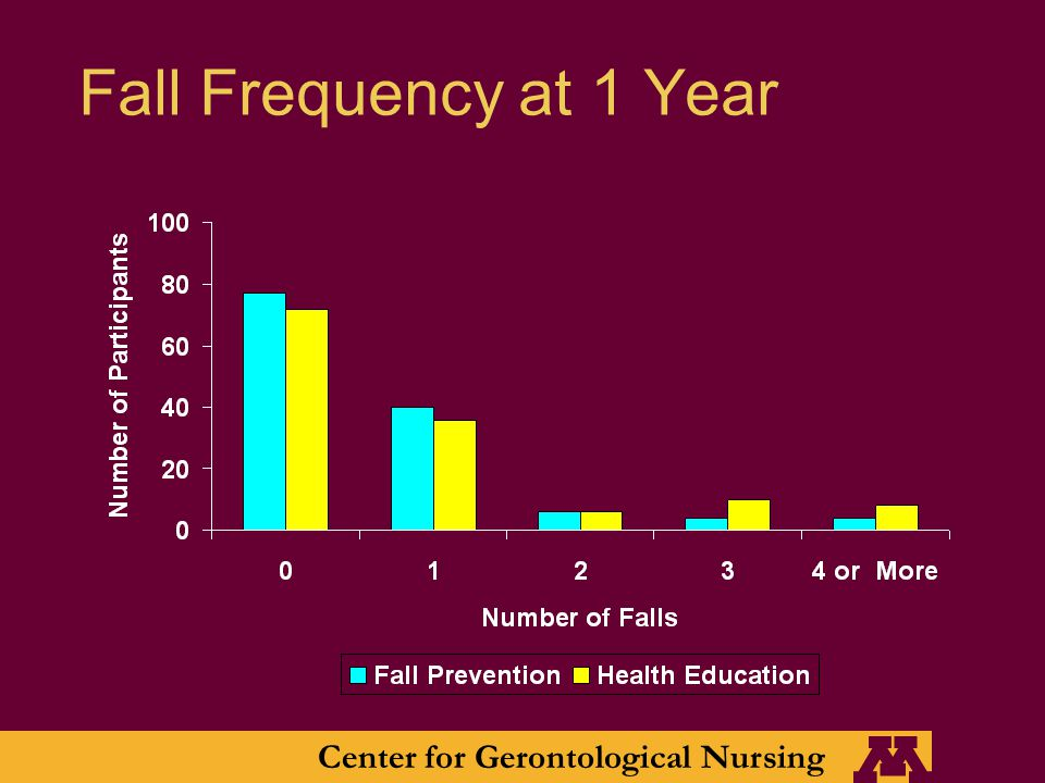 Center for Gerontological Nursing Fall Frequency at 1 Year