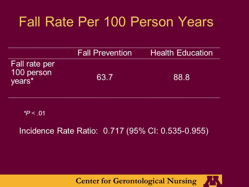 Center for Gerontological Nursing Fall Rate Per 100 Person Years Fall PreventionHealth Education Fall rate per 100 person years* 63.788.8 Incidence Rate Ratio: 0.717 (95% CI: 0.535-0.955) *P <.01