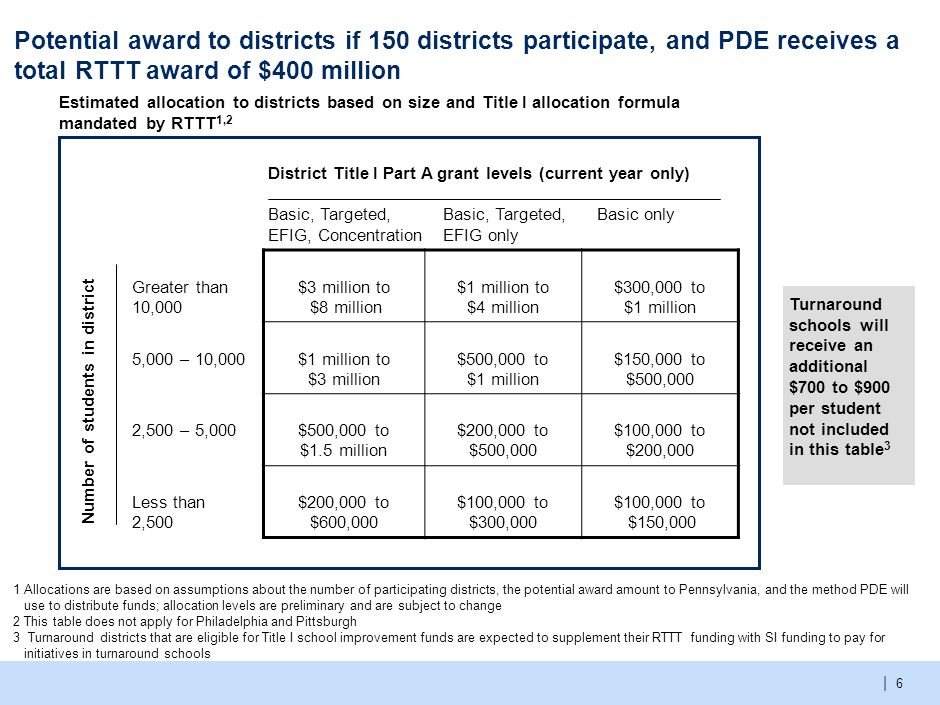 | 6 Potential award to districts if 150 districts participate, and PDE receives a total RTTT award of $400 million 1Allocations are based on assumptions about the number of participating districts, the potential award amount to Pennsylvania, and the method PDE will use to distribute funds; allocation levels are preliminary and are subject to change 2 This table does not apply for Philadelphia and Pittsburgh 3 Turnaround districts that are eligible for Title I school improvement funds are expected to supplement their RTTT funding with SI funding to pay for initiatives in turnaround schools Number of students in district Greater than 10,000 $3 million to $8 million $1 million to $4 million $300,000 to $1 million 5,000 – 10,000$1 million to $3 million $500,000 to $1 million $150,000 to $500,000 2,500 – 5,000$500,000 to $1.5 million $200,000 to $500,000 $100,000 to $200,000 Less than 2,500 $200,000 to $600,000 $100,000 to $300,000 $100,000 to $150,000 Estimated allocation to districts based on size and Title I allocation formula mandated by RTTT 1,2 District Title I Part A grant levels (current year only) Basic, Targeted, EFIG, Concentration Basic, Targeted, EFIG only Basic only Turnaround schools will receive an additional $700 to $900 per student not included in this table 3