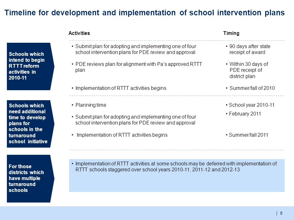 | 8 Timeline for development and implementation of school intervention plans 90 days after state receipt of award Within 30 days of PDE receipt of district plan Summer/fall of 2010 Planning time Submit plan for adopting and implementing one of four school intervention plans for PDE review and approval Implementation of RTTT activities begins Submit plan for adopting and implementing one of four school intervention plans for PDE review and approval PDE reviews plan for alignment with Pa's approved RTTT plan Implementation of RTTT activities begins School year 2010-11 February 2011 Summer/fall 2011 Implementation of RTTT activities at some schools may be deferred with implementation of RTTT schools staggered over school years 2010-11, 2011-12 and 2012-13 Schools which intend to begin RTTT reform activities in 2010-11 Schools which need additional time to develop plans for schools in the turnaround school initiative For those districts which have multiple turnaround schools ActivitiesTiming