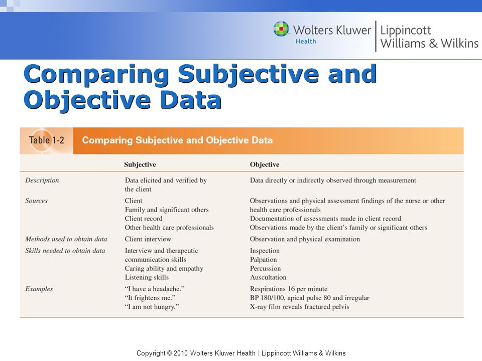 Copyright © 2010 Wolters Kluwer Health | Lippincott Williams & Wilkins Comparing Subjective and Objective Data