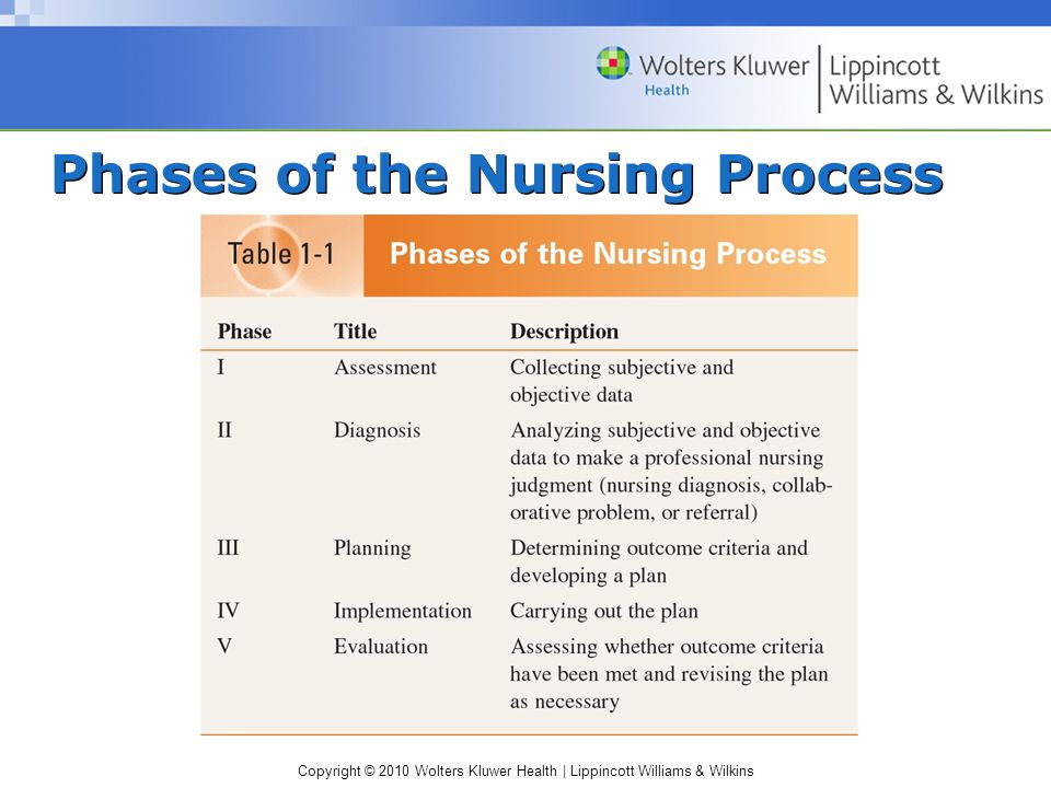 Copyright © 2010 Wolters Kluwer Health | Lippincott Williams & Wilkins Phases of the Nursing Process