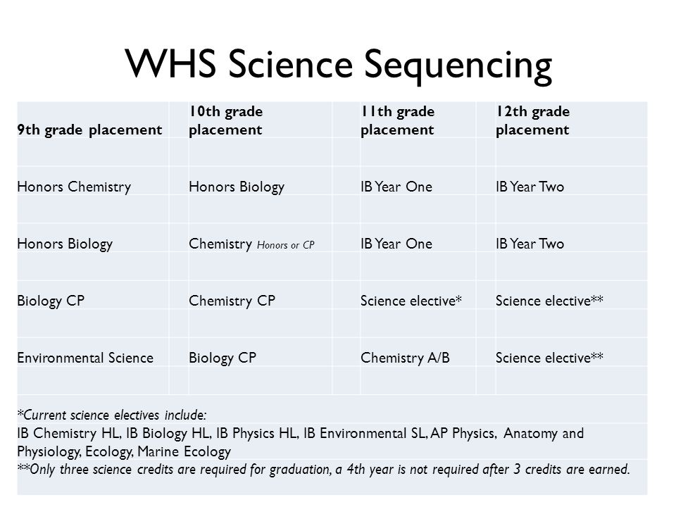 WHS Science Sequencing 9th grade placement 10th grade placement 11th grade placement 12th grade placement Honors ChemistryHonors BiologyIB Year OneIB Year Two Honors BiologyChemistry Honors or CP IB Year OneIB Year Two Biology CPChemistry CPScience elective*Science elective** Environmental ScienceBiology CPChemistry A/BScience elective** *Current science electives include: IB Chemistry HL, IB Biology HL, IB Physics HL, IB Environmental SL, AP Physics, Anatomy and Physiology, Ecology, Marine Ecology **Only three science credits are required for graduation, a 4th year is not required after 3 credits are earned.