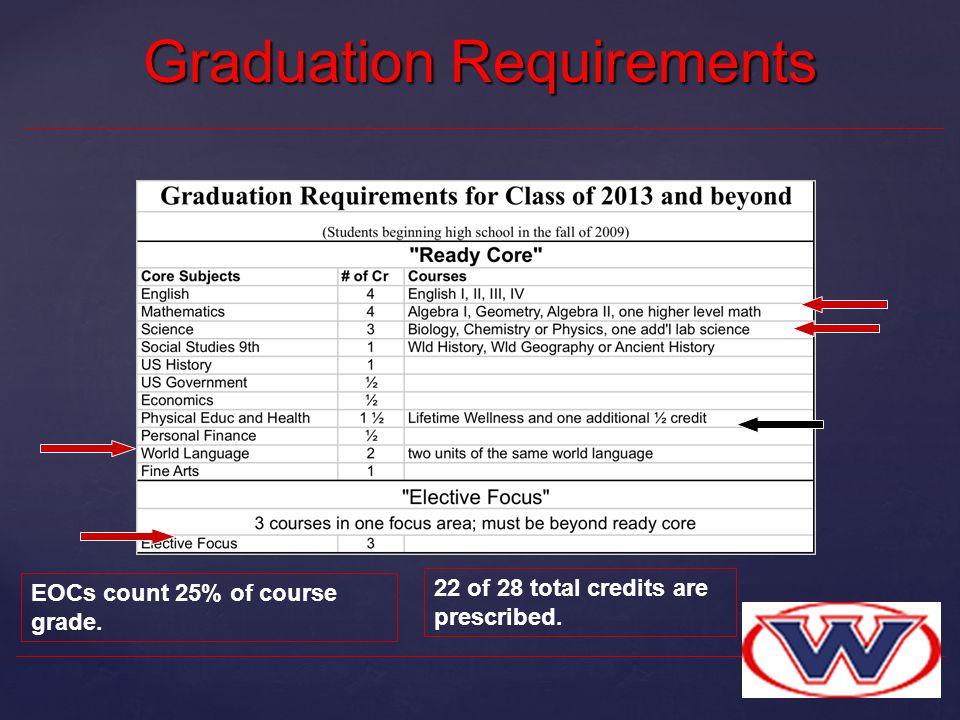Graduation Requirements EOCs count 25% of course grade. 22 of 28 total credits are prescribed.
