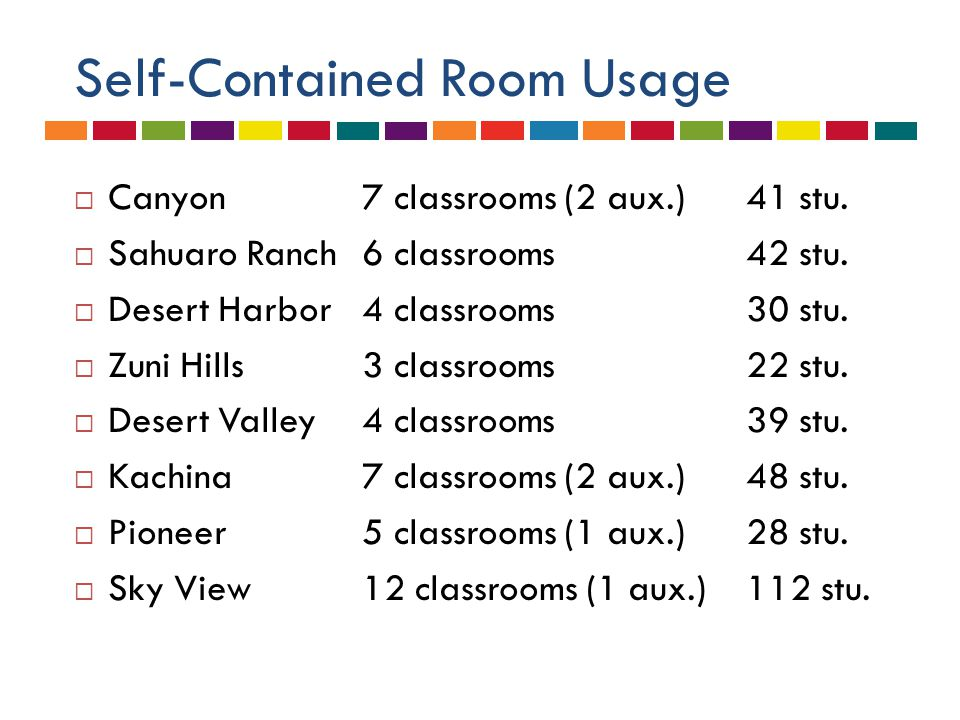 Self-Contained Room Usage  Canyon7 classrooms (2 aux.)41 stu.  Sahuaro Ranch6 classrooms42 stu.  Desert Harbor4 classrooms30 stu.  Zuni Hills3 cla