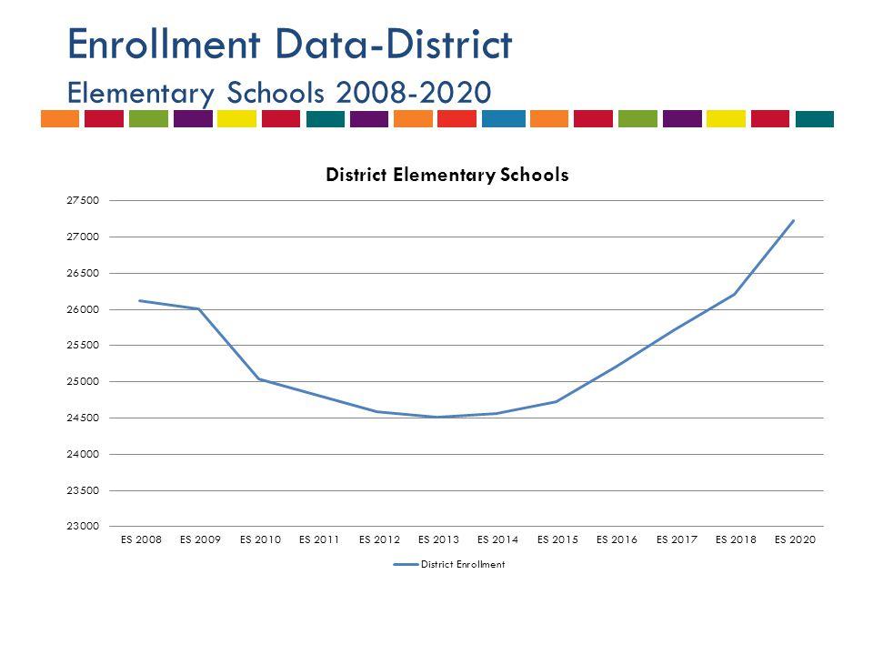 Enrollment Data-District Elementary Schools 2008-2020