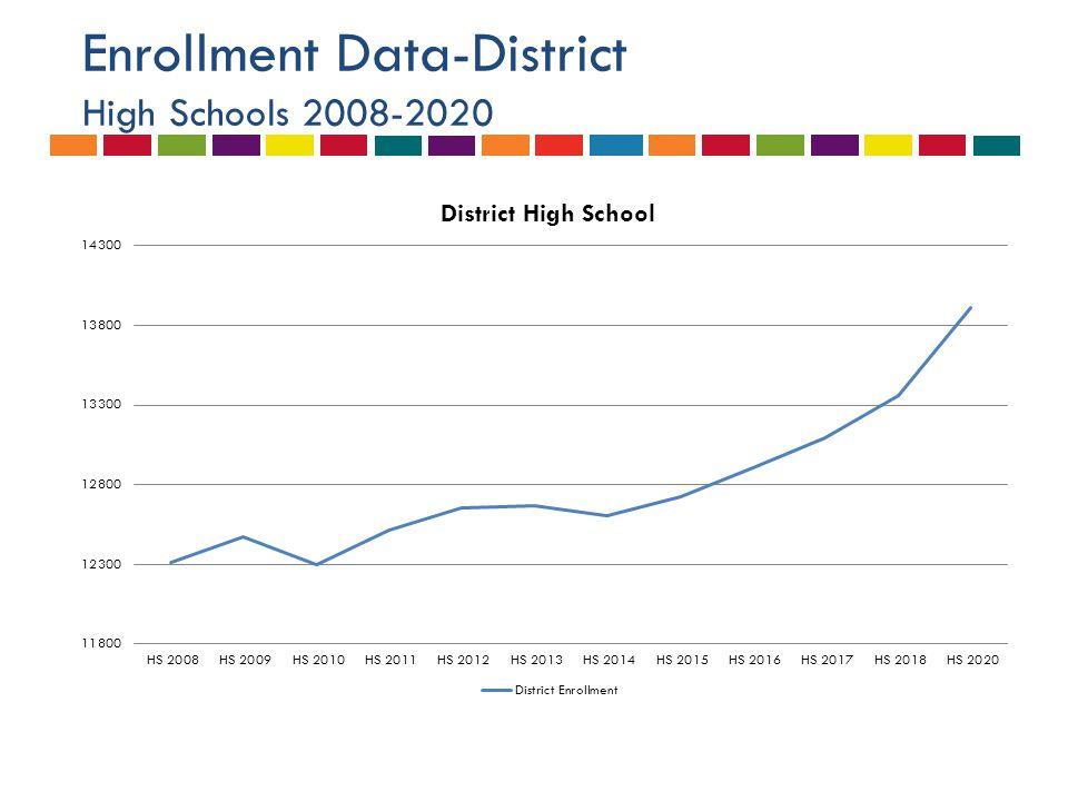 Enrollment Data-District High Schools 2008-2020