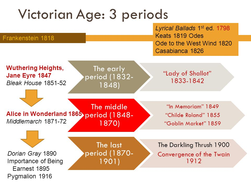 Victorian Age: 3 periods The early period (1832- 1848) Lady of Shallot 1833-1842 The middle period (1848- 1870) In Memoriam 1849 Childe Roland 1855 Goblin Market 1859 The last period (1870- 1901) The Darkling Thrush 1900 Convergence of the Twain 1912 Lyrical Ballads 1 st ed.