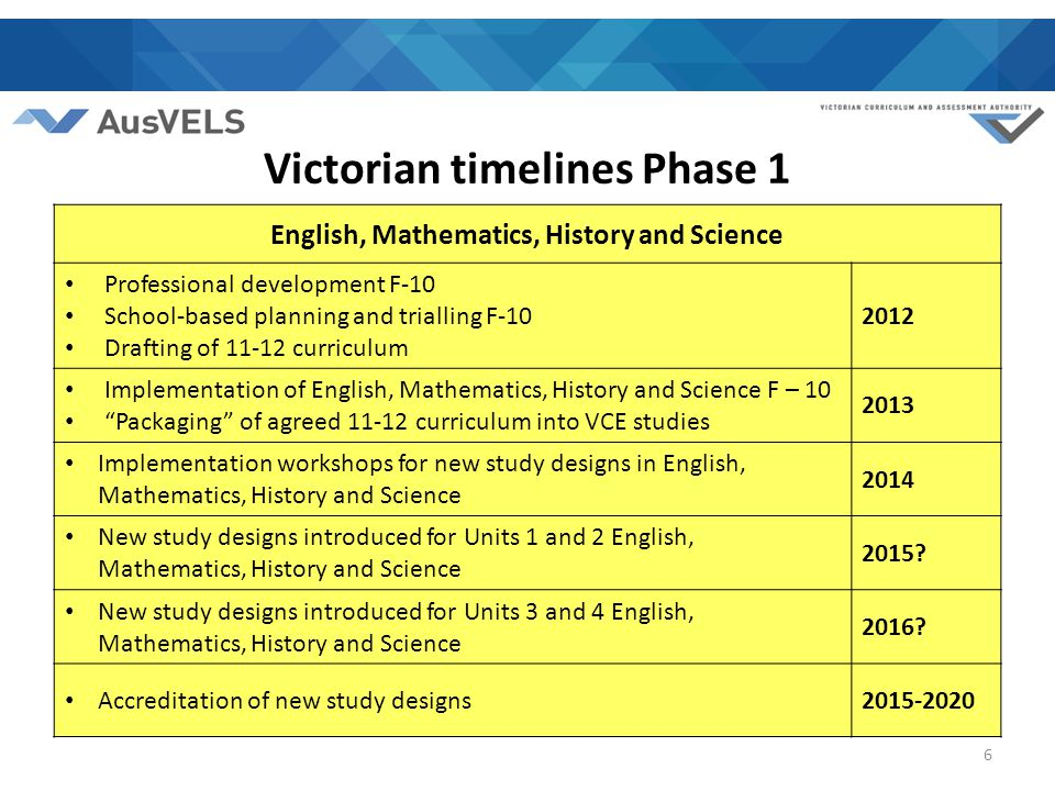Victorian timelines Phase 1 English, Mathematics, History and Science Professional development F-10 School-based planning and trialling F-10 Drafting of 11-12 curriculum 2012 Implementation of English, Mathematics, History and Science F – 10 Packaging of agreed 11-12 curriculum into VCE studies 2013 Implementation workshops for new study designs in English, Mathematics, History and Science 2014 New study designs introduced for Units 1 and 2 English, Mathematics, History and Science 2015.