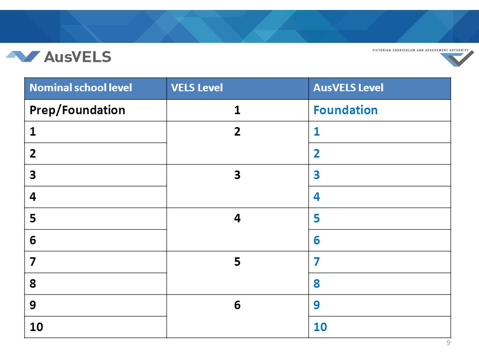Nominal school levelVELS LevelAusVELS Level Prep/Foundation1Foundation 121 22 333 44 545 66 757 88 969 10 9