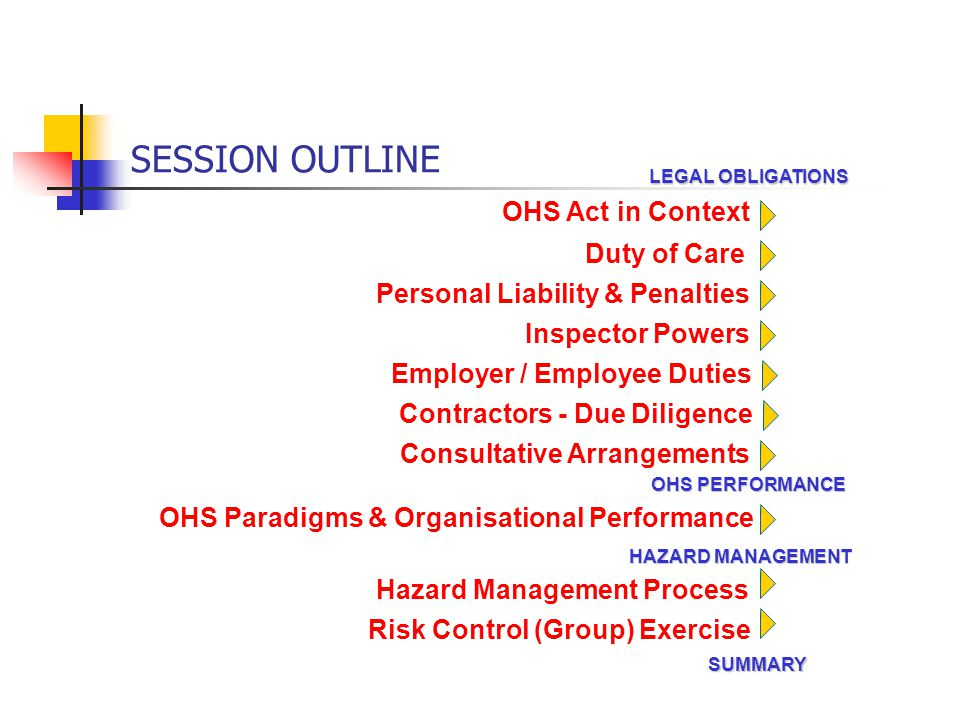 SESSION OUTLINE Personal Liability & Penalties OHS Act in Context Duty of Care Inspector Powers OHS Paradigms & Organisational Performance Hazard Mana