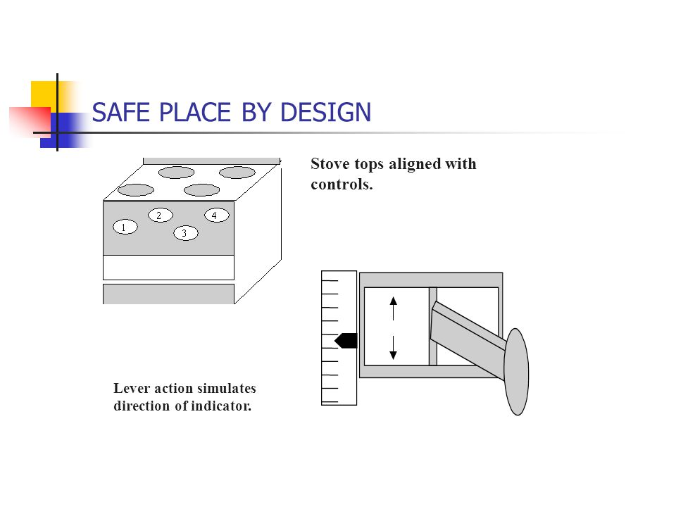 SAFE PLACE BY DESIGN Lever action simulates direction of indicator. Stove tops aligned with controls.