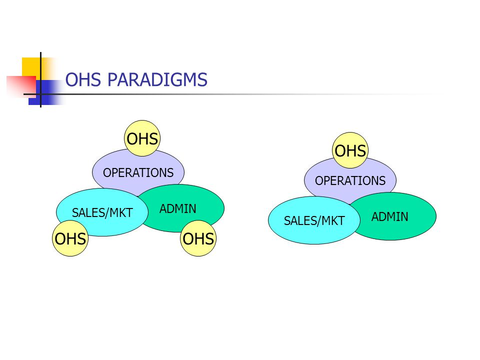 OHS PARADIGMS OPERATIONS ADMIN SALES/MKT OHS OPERATIONS ADMIN SALES/MKT OHS