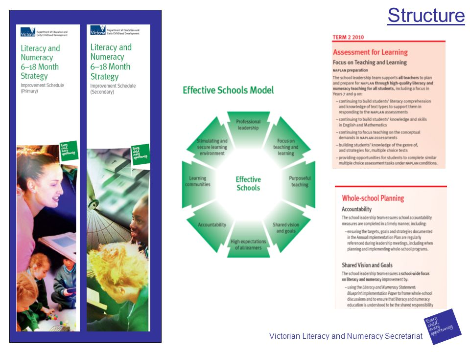 Structure Victorian Literacy and Numeracy Secretariat