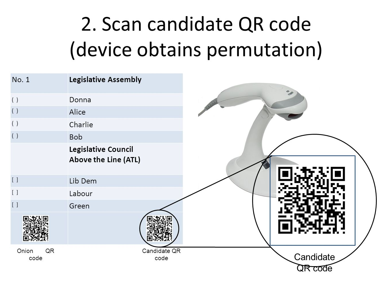 2. Scan candidate QR code (device obtains permutation) Candidate QR code No.