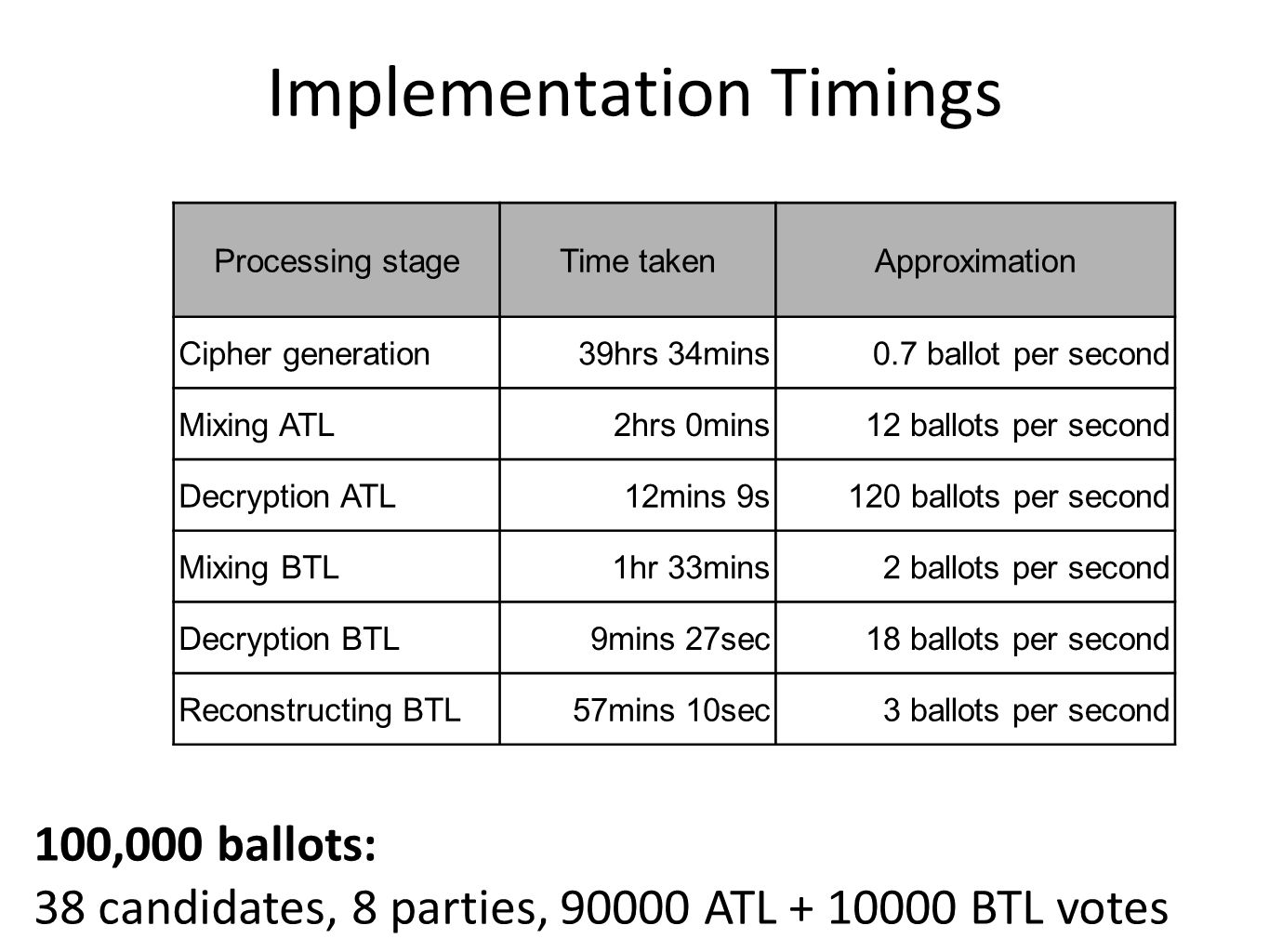 Implementation Timings Processing stageTime takenApproximation Cipher generation39hrs 34mins0.7 ballot per second Mixing ATL2hrs 0mins12 ballots per s