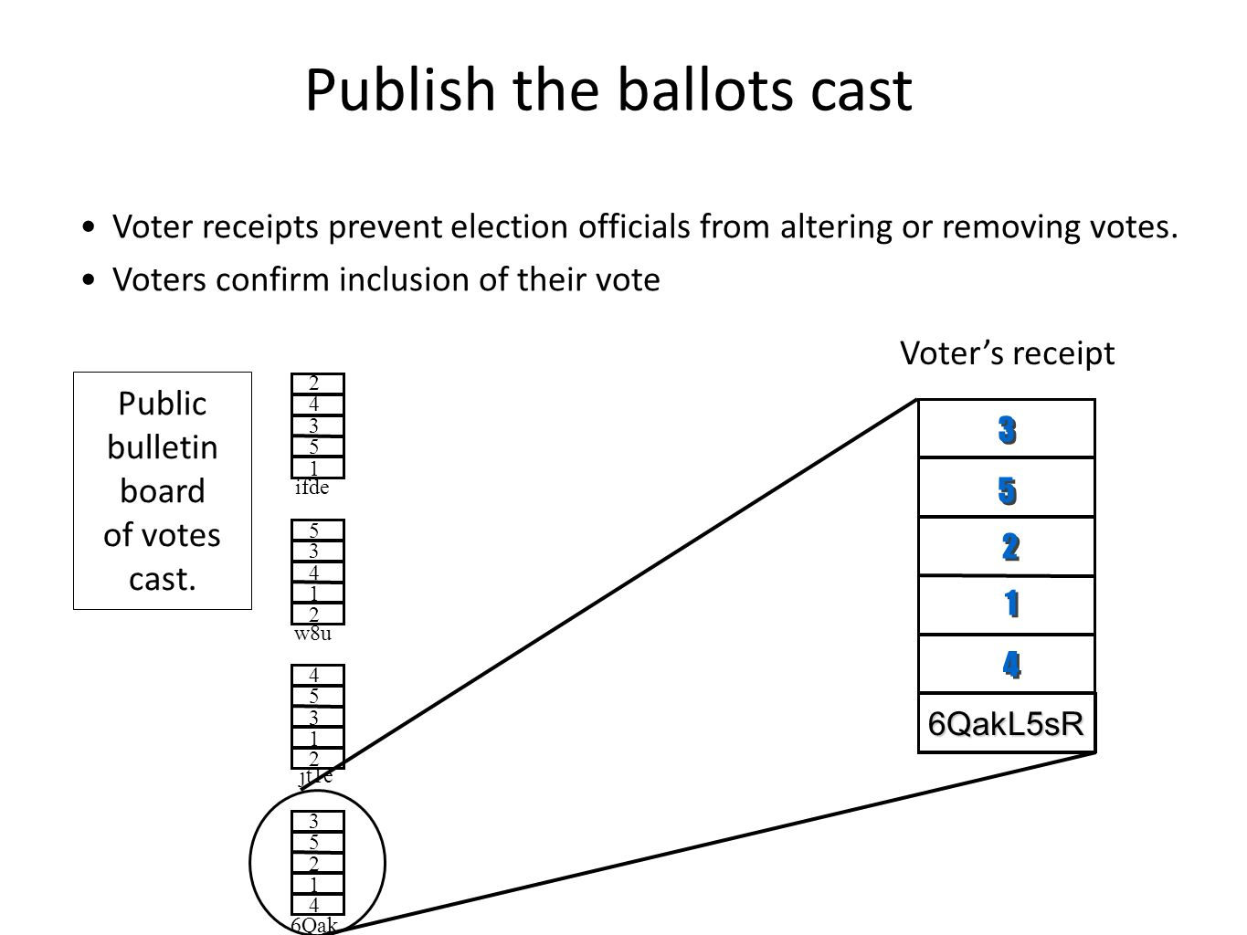 Voter receipts prevent election officials from altering or removing votes. Voters confirm inclusion of their vote Public bulletin board of votes cast.
