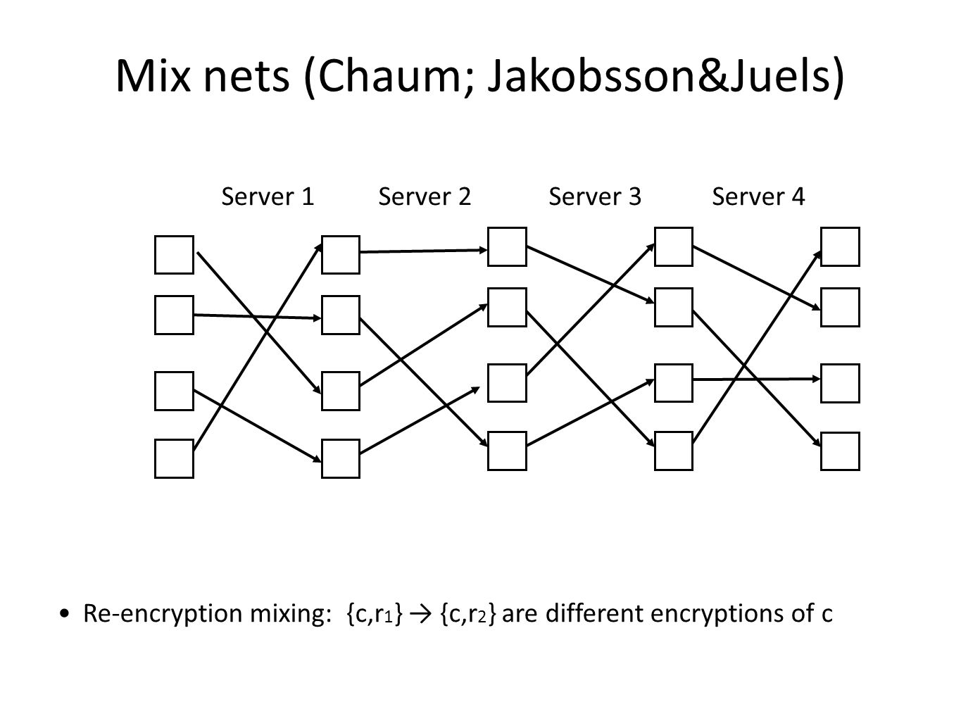 Server 1 Server 2 Server 3 Server 4 Mix nets (Chaum; Jakobsson&Juels) Re-encryption mixing: {c,r 1 } → {c,r 2 } are different encryptions of c