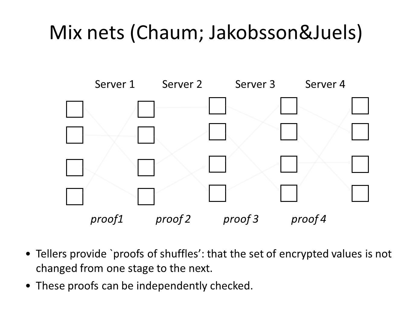 Server 1 Server 2 Server 3 Server 4 Mix nets (Chaum; Jakobsson&Juels) Tellers provide `proofs of shuffles': that the set of encrypted values is not ch