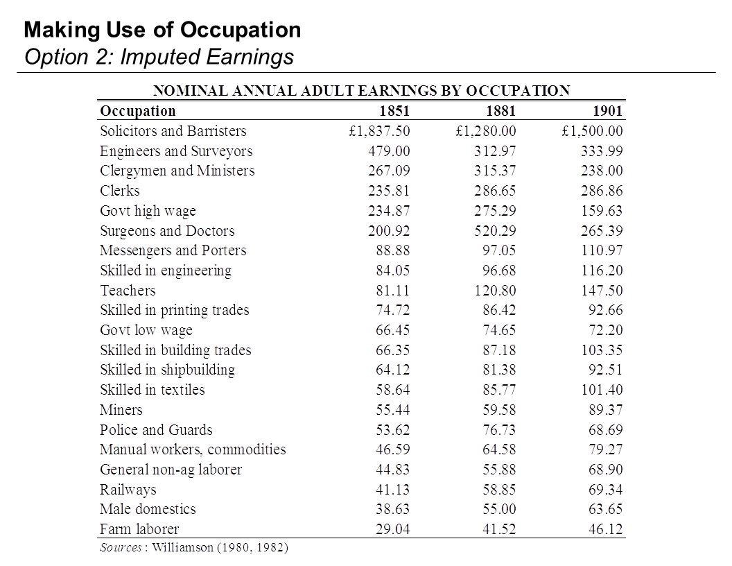 Making Use of Occupation Option 2: Imputed Earnings