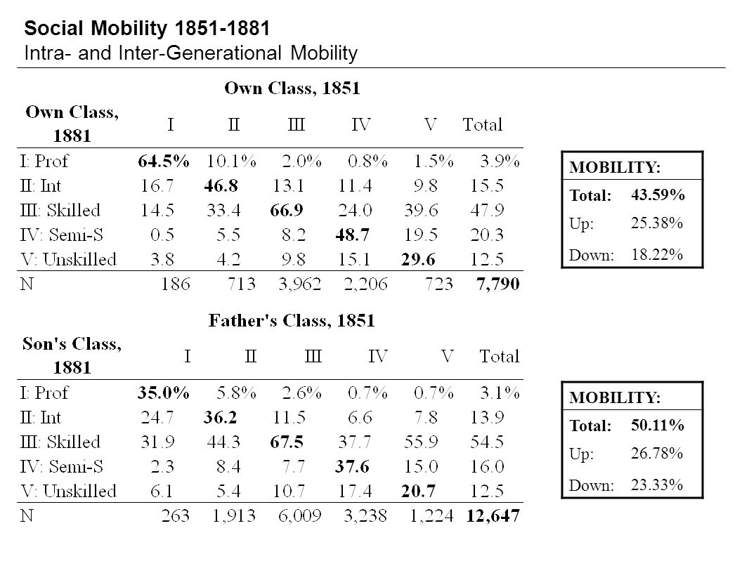 Social Mobility 1851-1881 Intra- and Inter-Generational Mobility MOBILITY: Total:43.59% Up:25.38% Down:18.22% MOBILITY: Total:50.11% Up:26.78% Down:23.33%