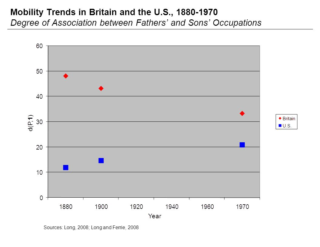 Mobility Trends in Britain and the U.S., 1880-1970 Degree of Association between Fathers' and Sons' Occupations Sources: Long, 2008; Long and Ferrie, 2008