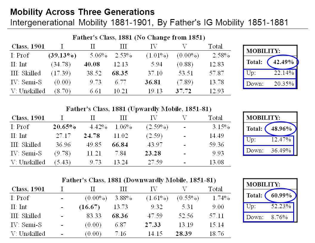 Mobility Across Three Generations Intergenerational Mobility 1881-1901, By Father s IG Mobility 1851-1881 MOBILITY: Total:42.49% Up:22.14% Down:20.35% MOBILITY: Total:48.96% Up:12.47% Down:36.49% MOBILITY: Total:60.99% Up:52.23% Down:8.76%
