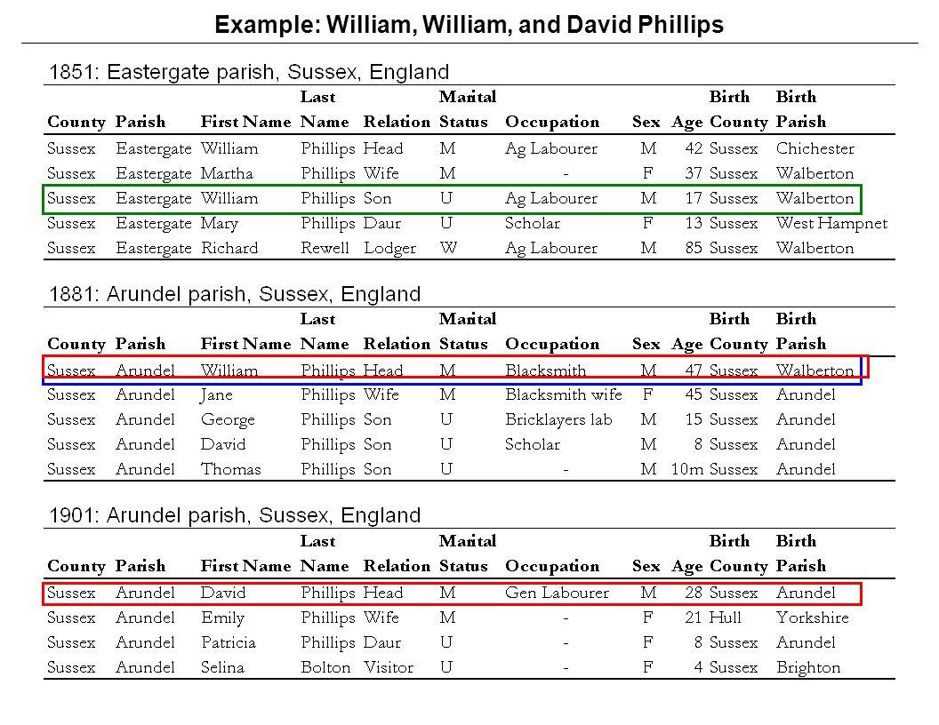 Example: William, William, and David Phillips